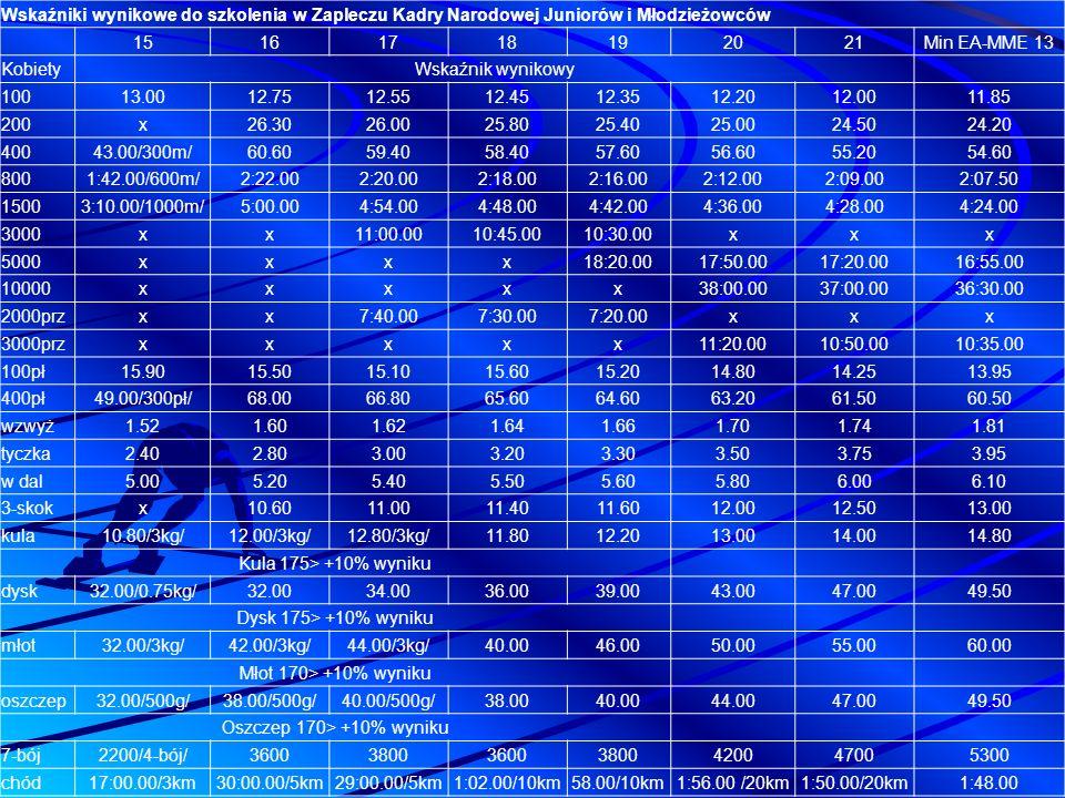 Wskaźniki wynikowe do szkolenia w Zapleczu Kadry Narodowej Juniorów i Młodzieżowców
