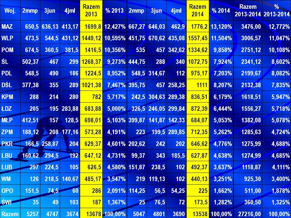 Woj. 2mmp. 3jun. 4jmł. Razem 2013. % 2013. Razem 2014. % 2014. Razem 2013-2014. % 2013-2014.
