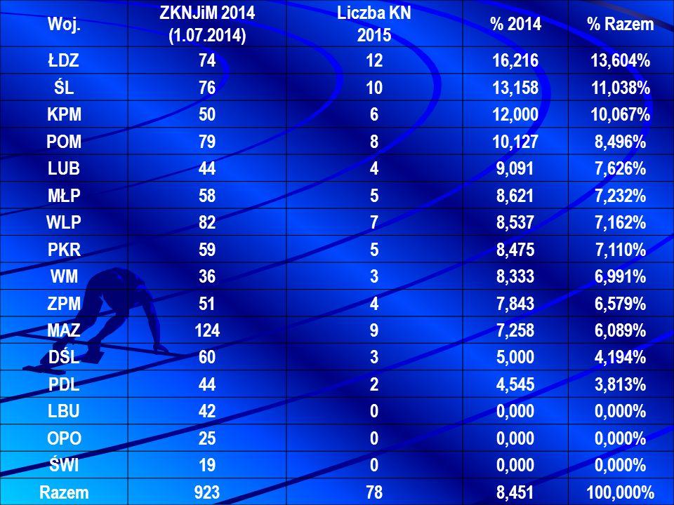 Woj. ZKNJiM 2014 (1.07.2014) Liczba KN 2015. % 2014. % Razem. ŁDZ. 74. 12. 16,216. 13,604% ŚL.