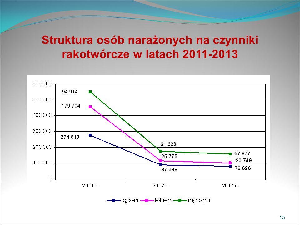 Struktura osób narażonych na czynniki rakotwórcze w latach 2011-2013