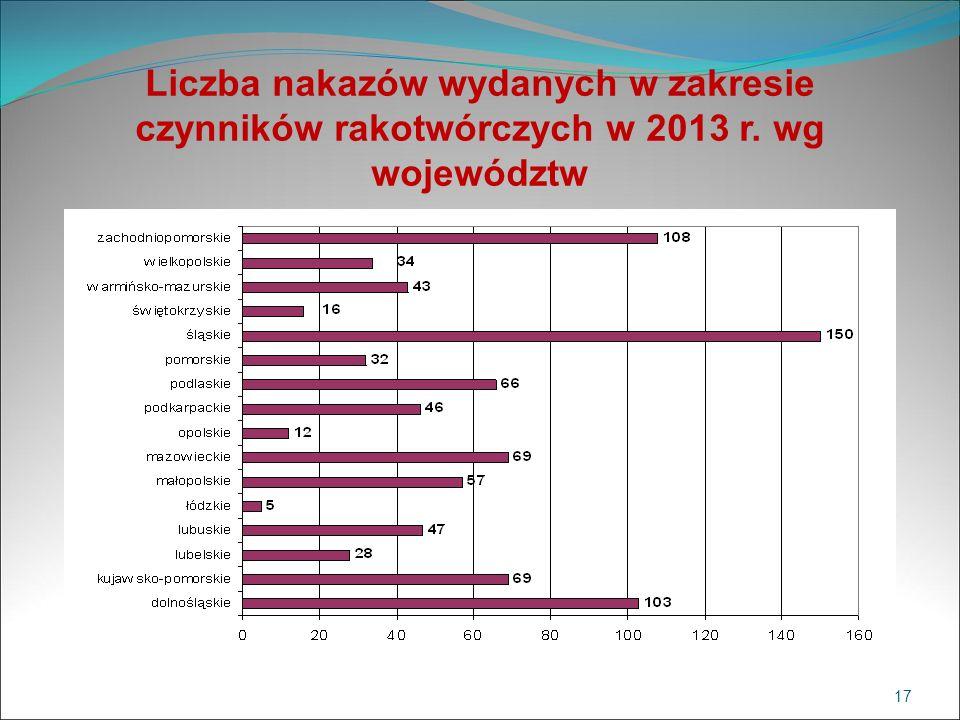 Liczba nakazów wydanych w zakresie czynników rakotwórczych w 2013 r