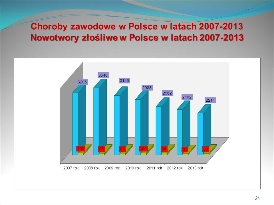 Choroby zawodowe w Polsce w latach 2007-2013 Nowotwory złośliwe w Polsce w latach 2007-2013