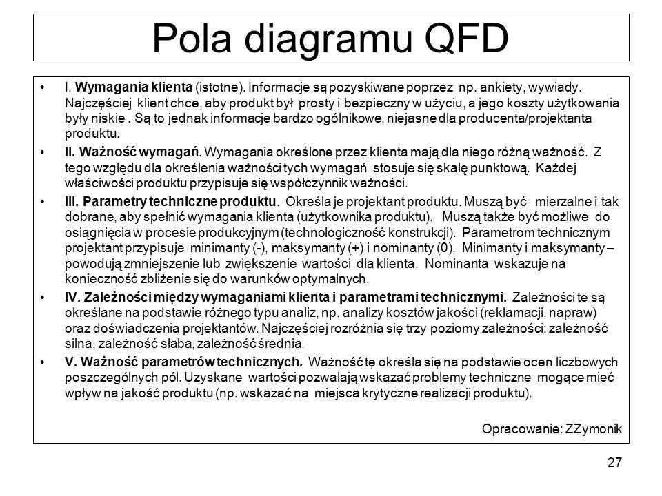 Pola diagramu QFD