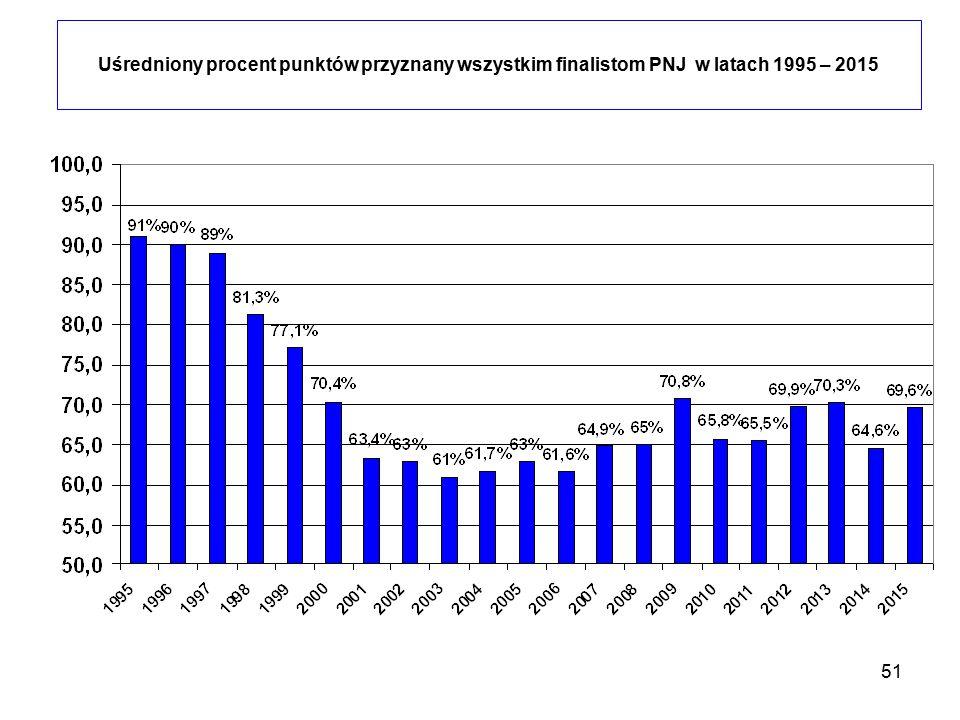 Uśredniony procent punktów przyznany wszystkim finalistom PNJ w latach 1995 – 2015
