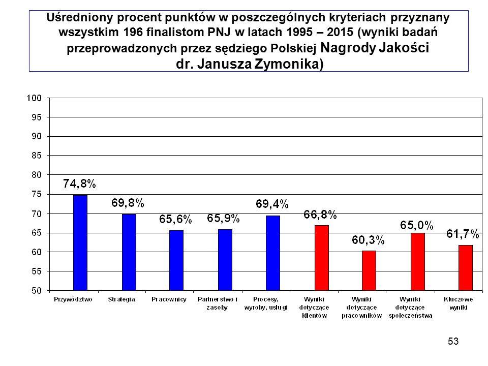 Uśredniony procent punktów w poszczególnych kryteriach przyznany wszystkim 196 finalistom PNJ w latach 1995 – 2015 (wyniki badań przeprowadzonych przez sędziego Polskiej Nagrody Jakości dr.
