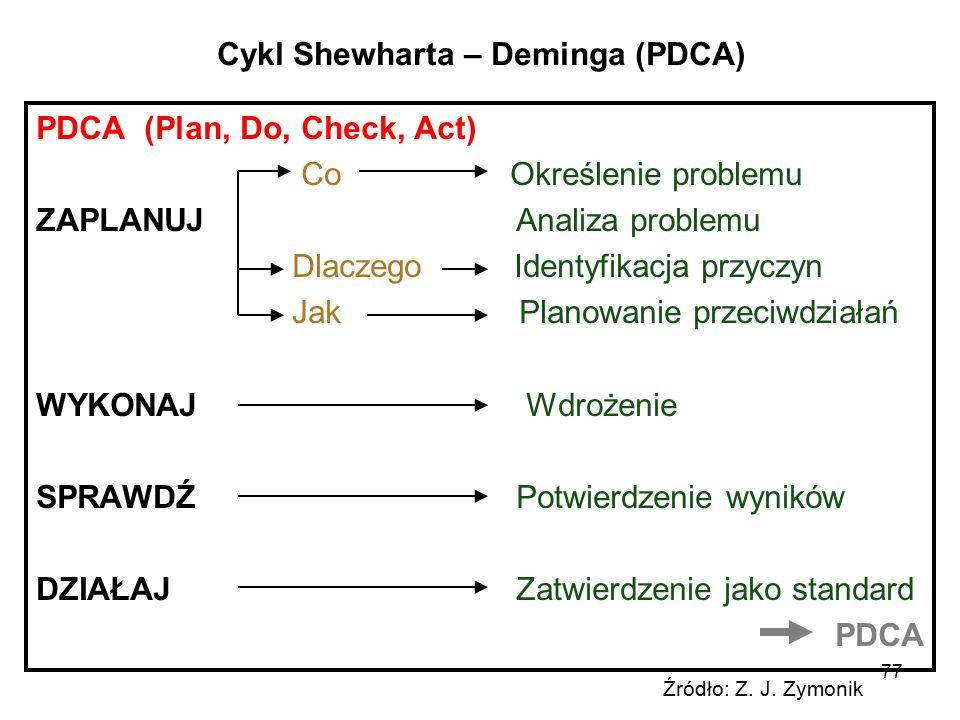 Cykl Shewharta – Deminga (PDCA)