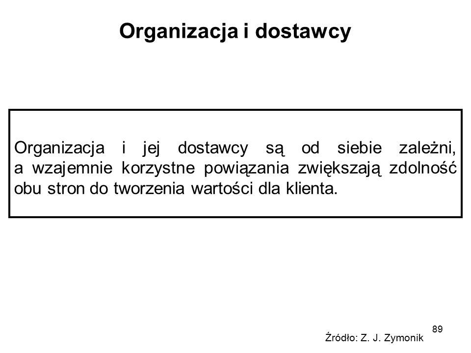 Organizacja i dostawcy