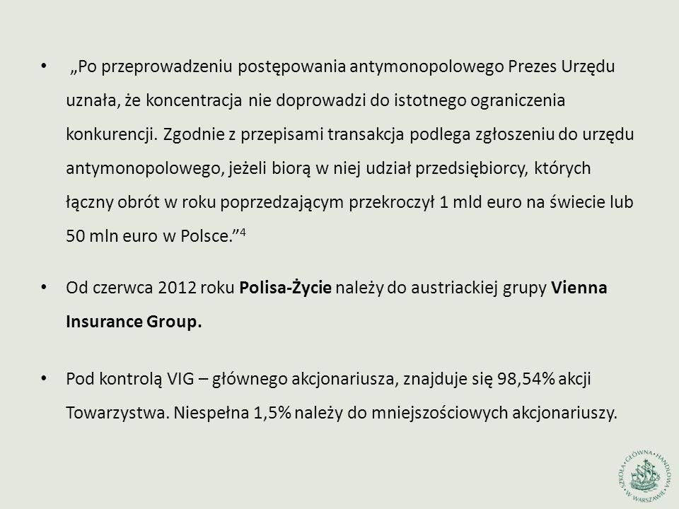"""""""Po przeprowadzeniu postępowania antymonopolowego Prezes Urzędu uznała, że koncentracja nie doprowadzi do istotnego ograniczenia konkurencji. Zgodnie z przepisami transakcja podlega zgłoszeniu do urzędu antymonopolowego, jeżeli biorą w niej udział przedsiębiorcy, których łączny obrót w roku poprzedzającym przekroczył 1 mld euro na świecie lub 50 mln euro w Polsce. 4"""