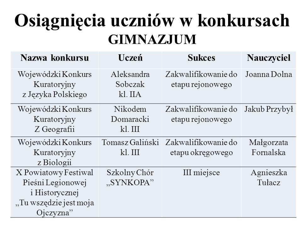 Osiągnięcia uczniów w konkursach GIMNAZJUM