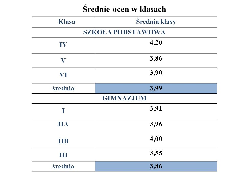 Średnie ocen w klasach Klasa Średnia klasy SZKOŁA PODSTAWOWA IV 4,20 V