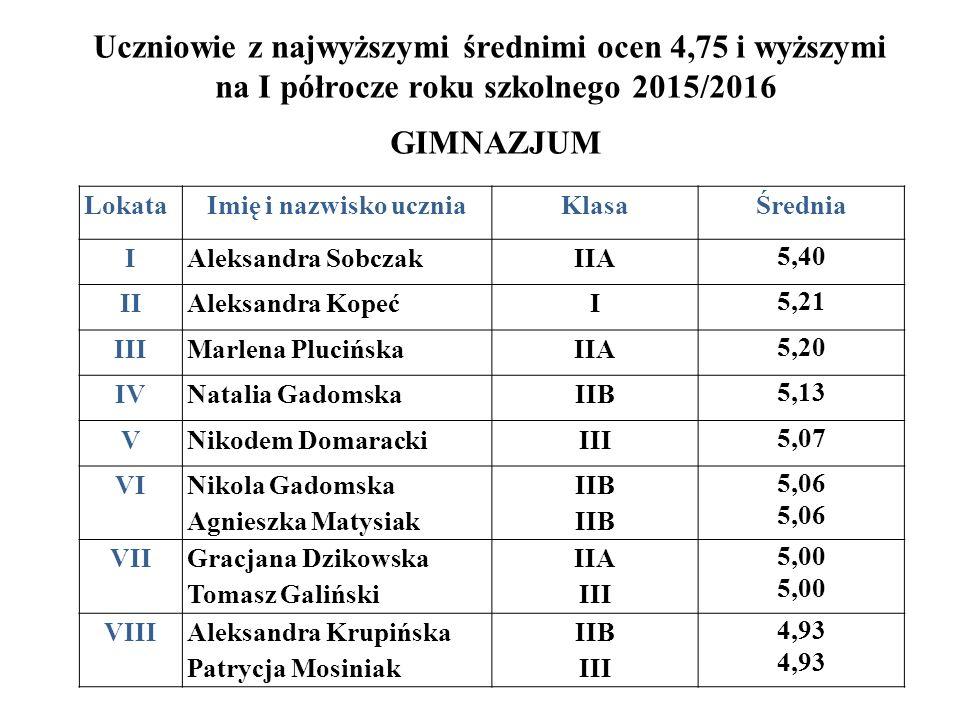 Uczniowie z najwyższymi średnimi ocen 4,75 i wyższymi na I półrocze roku szkolnego 2015/2016