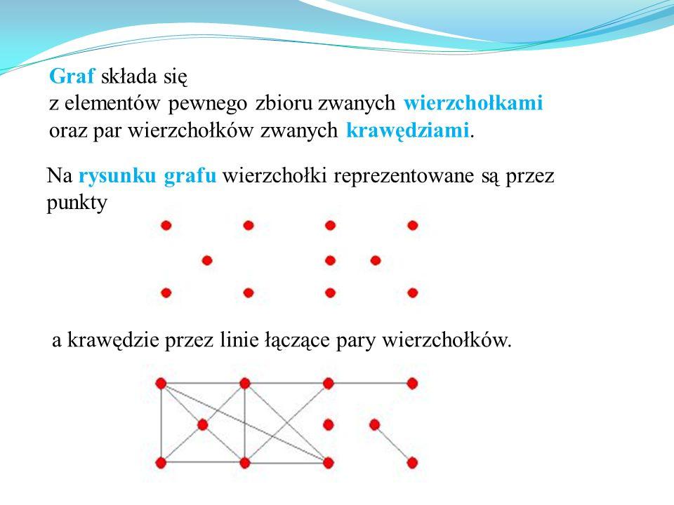 Graf składa się z elementów pewnego zbioru zwanych wierzchołkami. oraz par wierzchołków zwanych krawędziami.