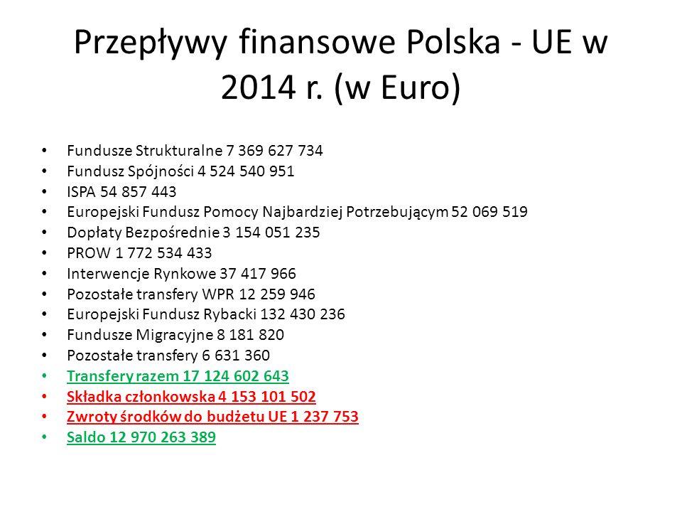 Przepływy finansowe Polska - UE w 2014 r. (w Euro)
