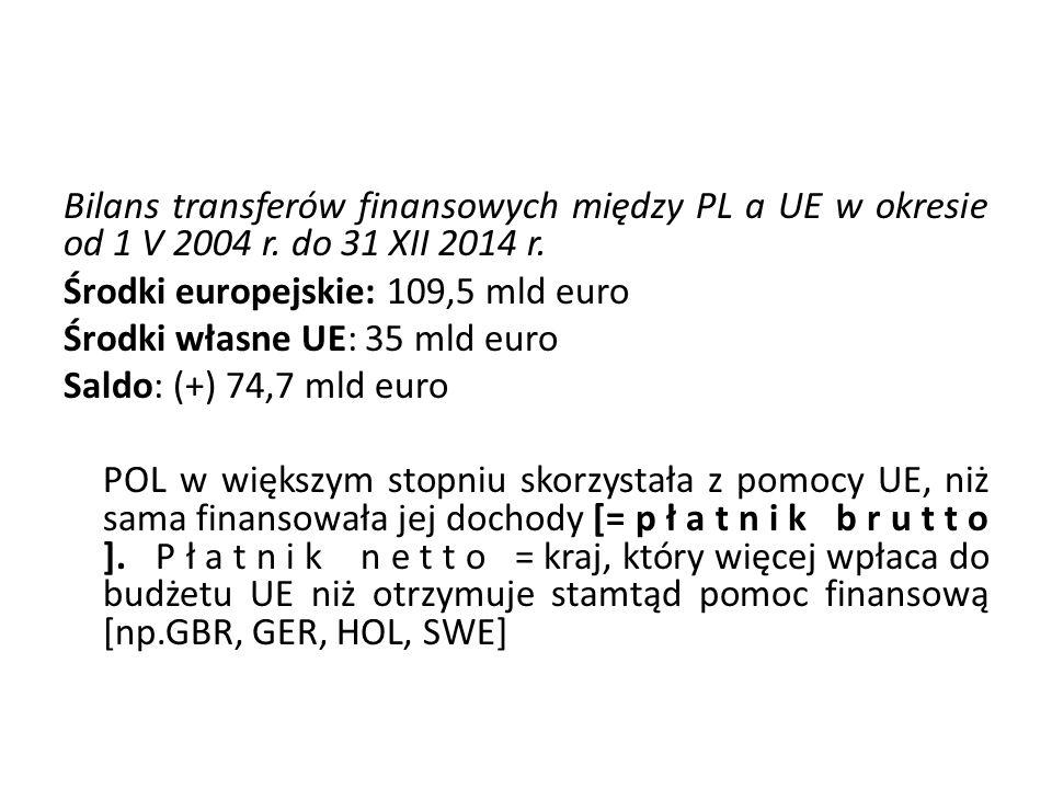 Bilans transferów finansowych między PL a UE w okresie od 1 V 2004 r