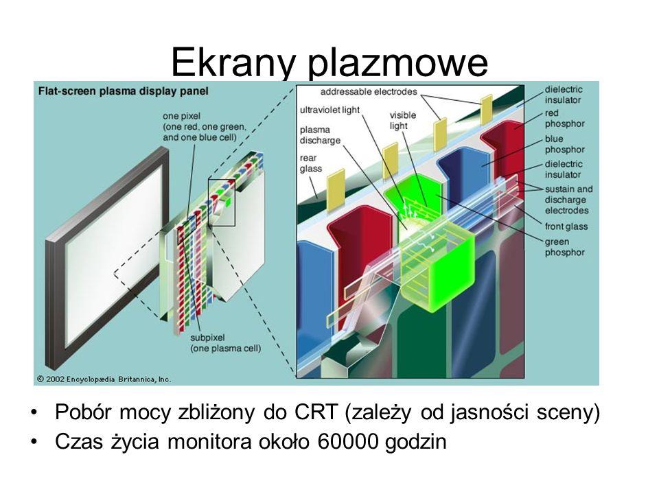 Ekrany plazmowe Pobór mocy zbliżony do CRT (zależy od jasności sceny)