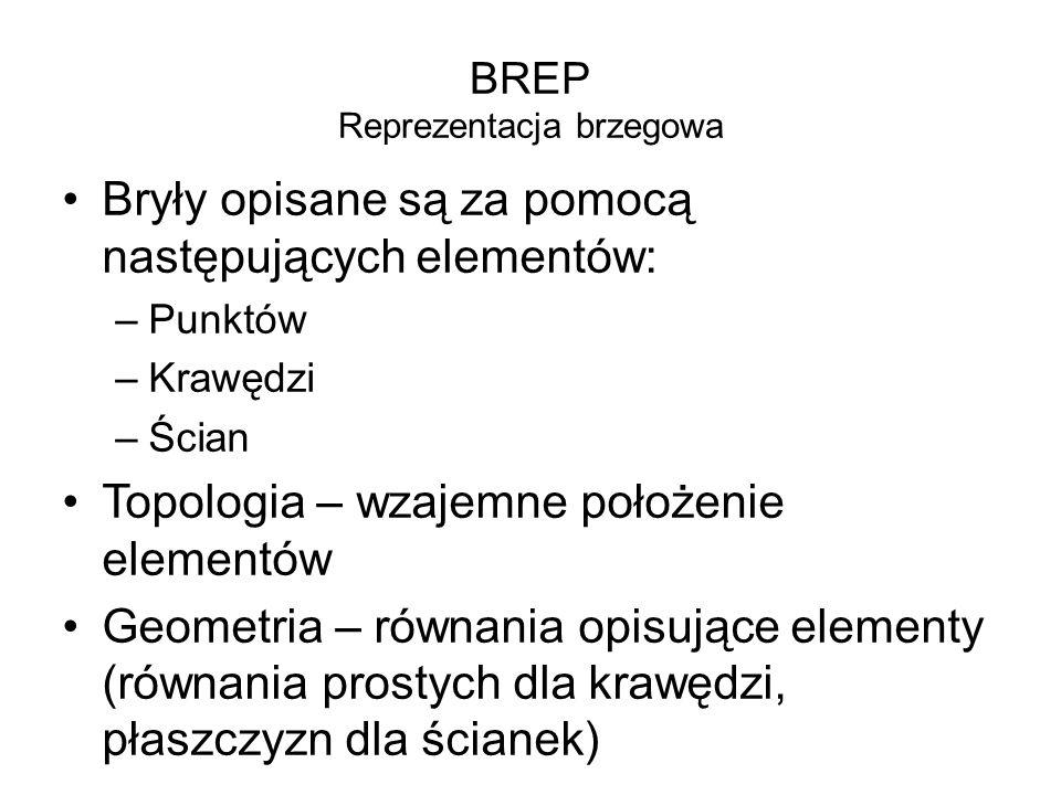 BREP Reprezentacja brzegowa