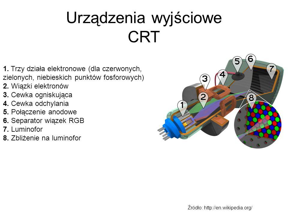 Urządzenia wyjściowe CRT
