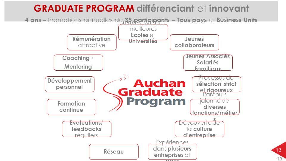 GRADUATE PROGRAM différenciant et innovant
