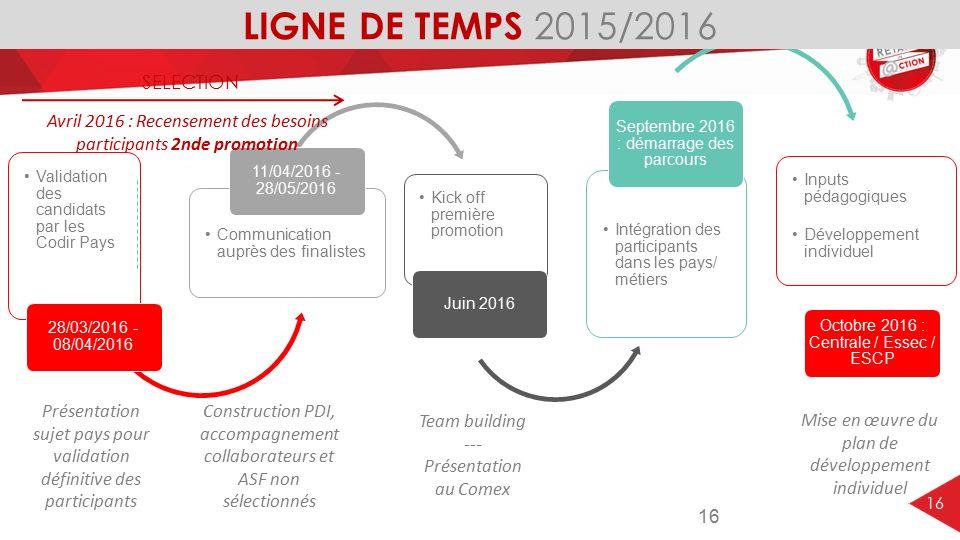 LIGNE DE TEMPS 2015/2016 SELECTION