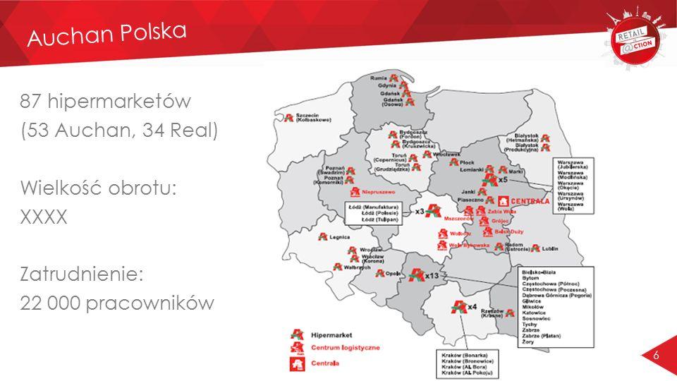 Auchan Polska 87 hipermarketów (53 Auchan, 34 Real) Wielkość obrotu: XXXX Zatrudnienie: 22 000 pracowników