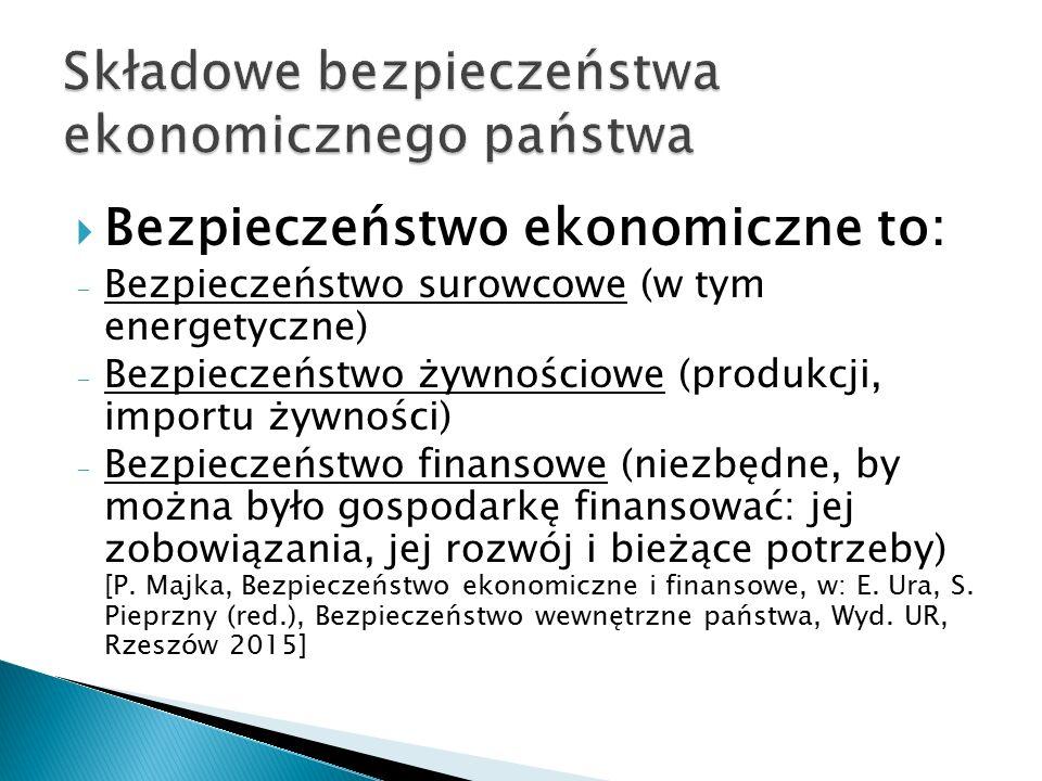 Składowe bezpieczeństwa ekonomicznego państwa