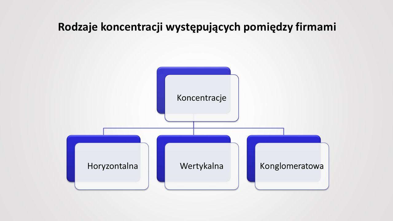 Rodzaje koncentracji występujących pomiędzy firmami