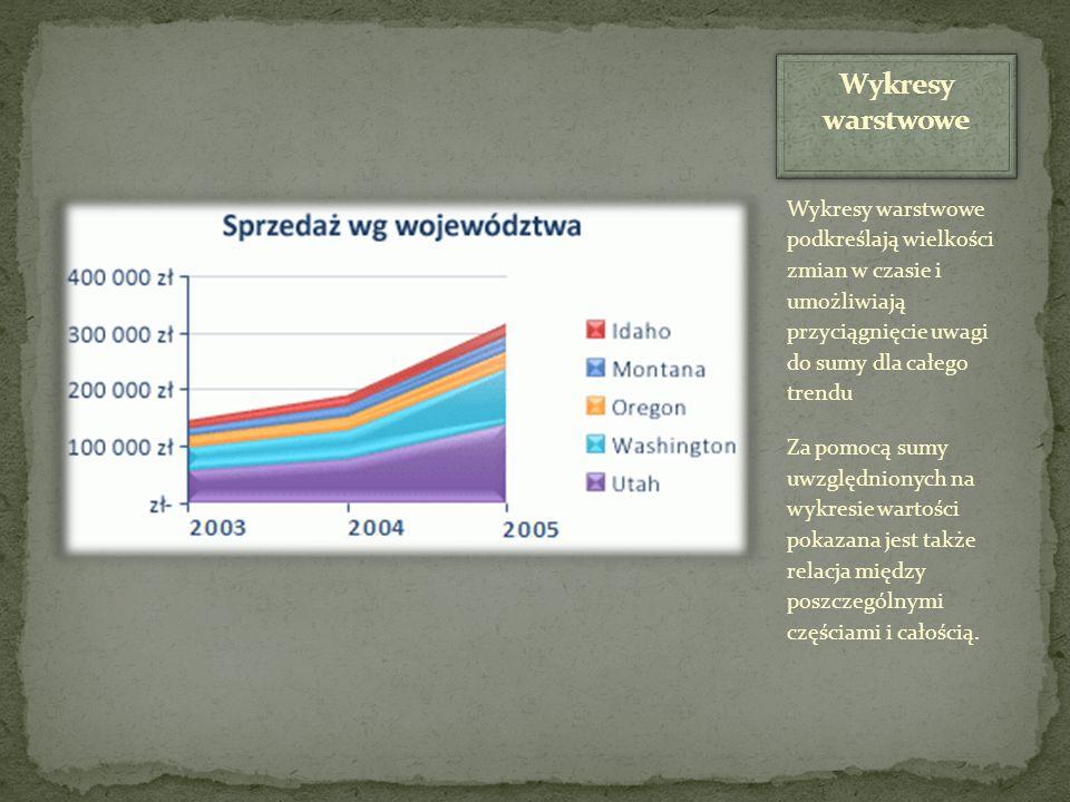 Wykresy warstwowe Wykresy warstwowe podkreślają wielkości zmian w czasie i umożliwiają przyciągnięcie uwagi do sumy dla całego trendu.