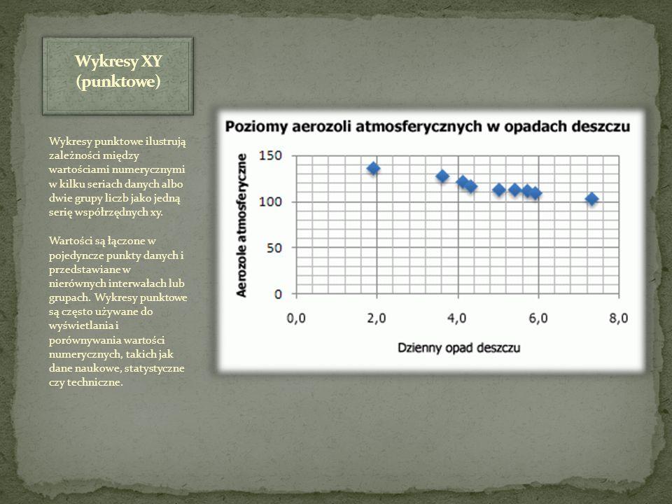 Wykresy XY (punktowe)