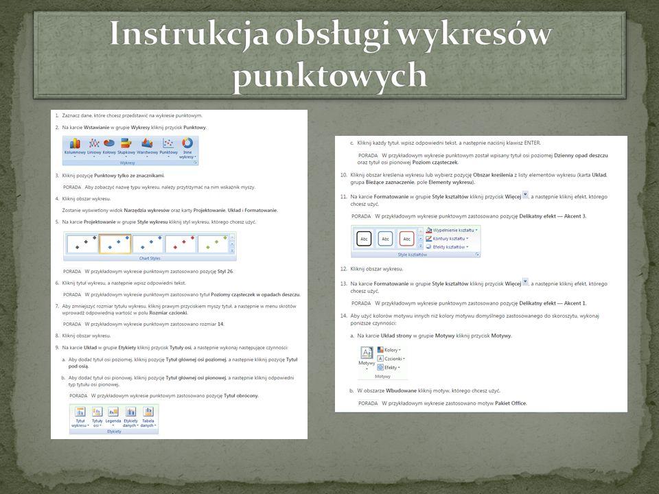 Instrukcja obsługi wykresów punktowych