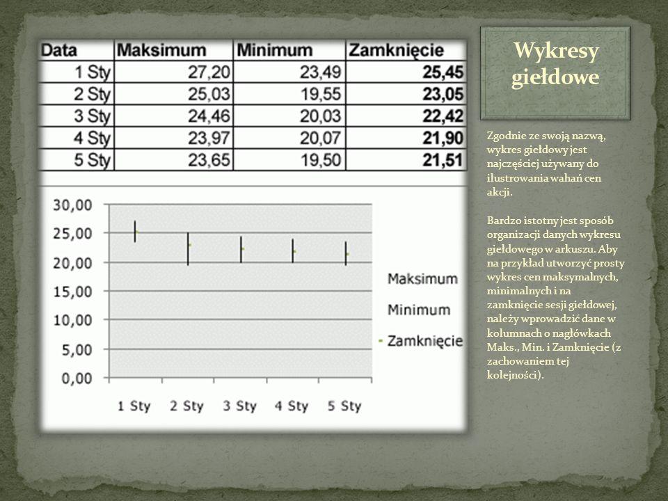 Wykresy giełdowe Zgodnie ze swoją nazwą, wykres giełdowy jest najczęściej używany do ilustrowania wahań cen akcji.
