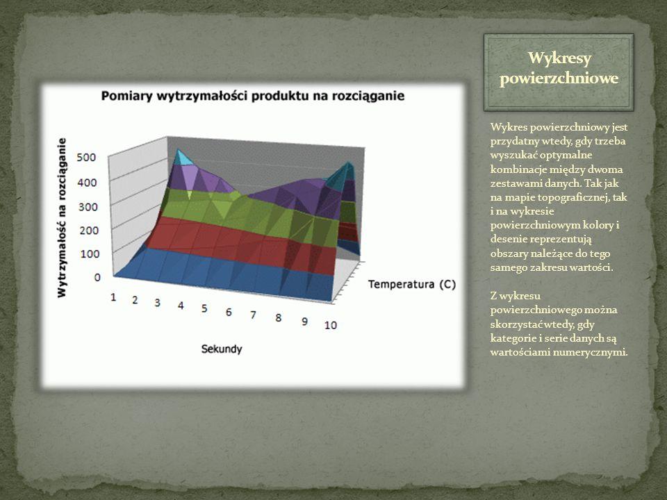 Wykresy powierzchniowe