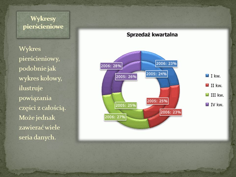 Wykresy pierścieniowe