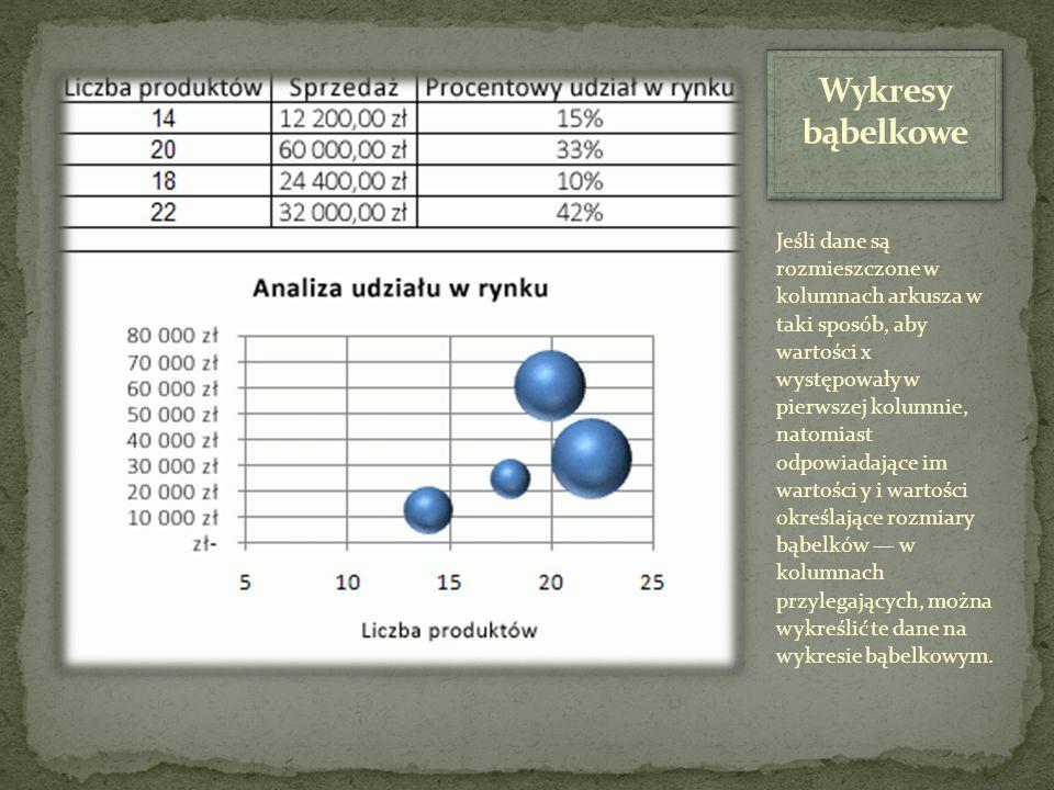 Wykresy bąbelkowe