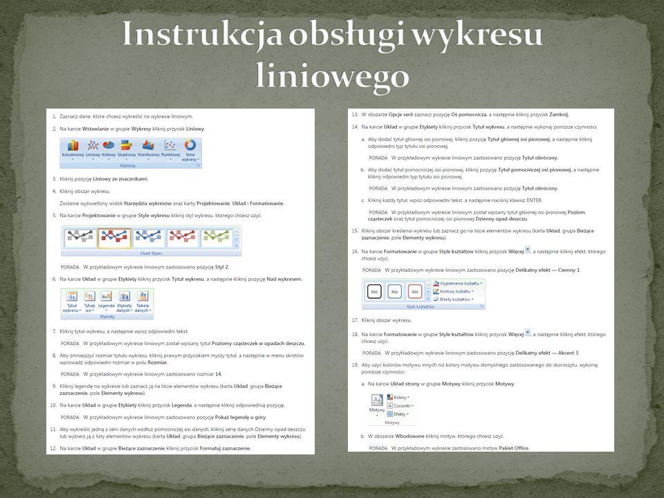 Instrukcja obsługi wykresu liniowego