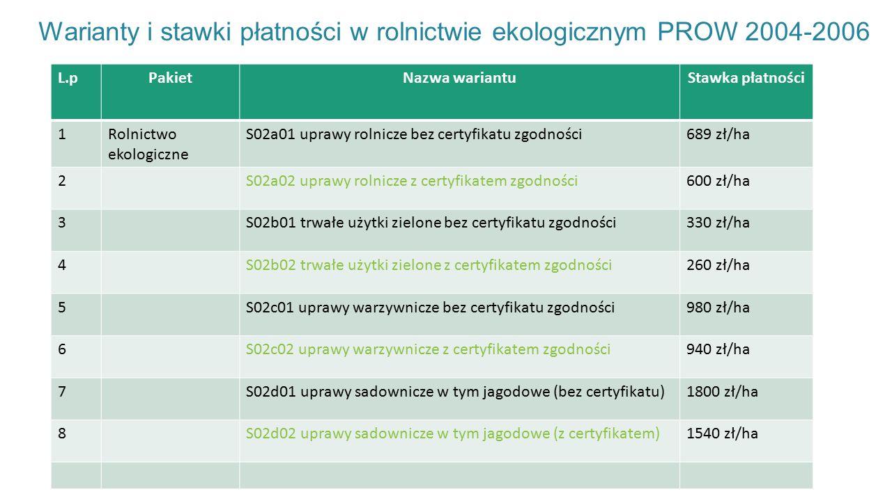 Warianty i stawki płatności w rolnictwie ekologicznym PROW 2004-2006