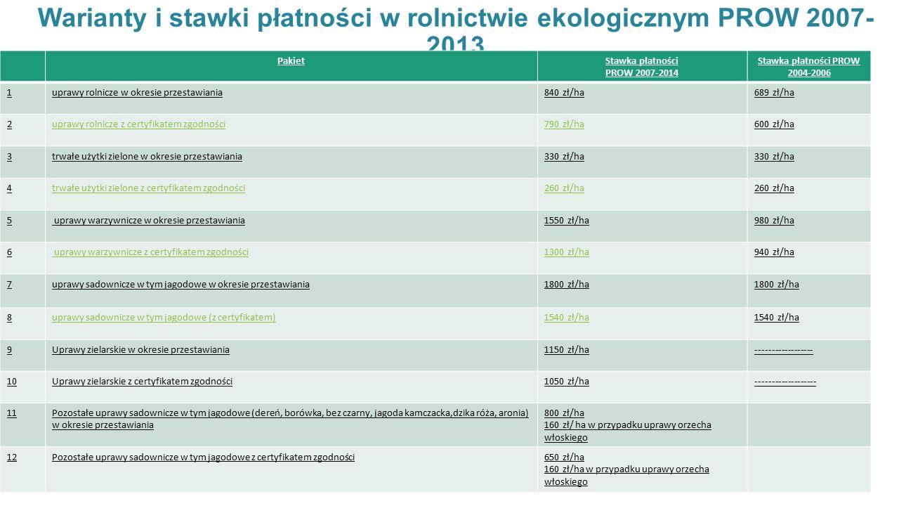 Warianty i stawki płatności w rolnictwie ekologicznym PROW 2007-2013