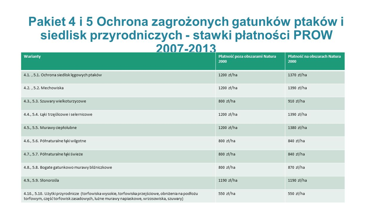 Pakiet 4 i 5 Ochrona zagrożonych gatunków ptaków i siedlisk przyrodniczych - stawki płatności PROW 2007-2013