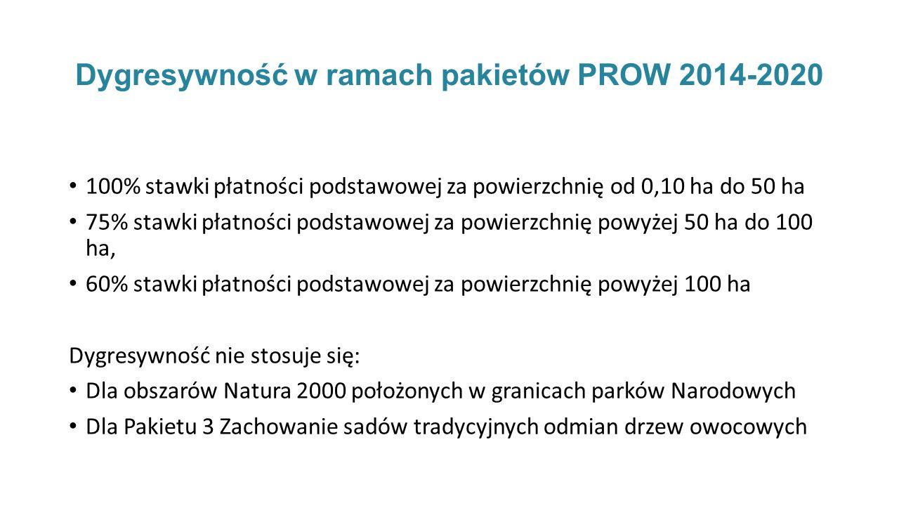 Dygresywność w ramach pakietów PROW 2014-2020