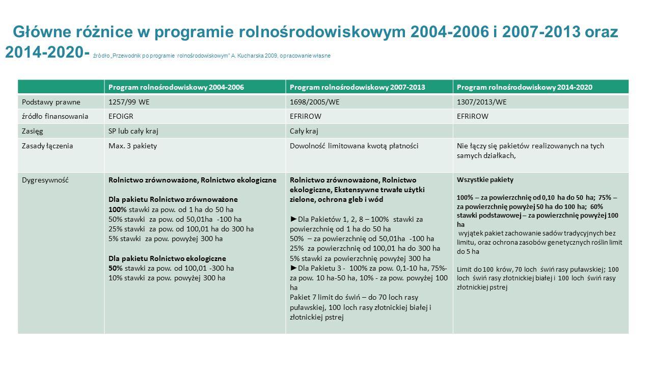 """Główne różnice w programie rolnośrodowiskowym 2004-2006 i 2007-2013 oraz 2014-2020- źródło """"Przewodnik po programie rolnośrodowiskowym A. Kucharska 2009, opracowanie własne"""
