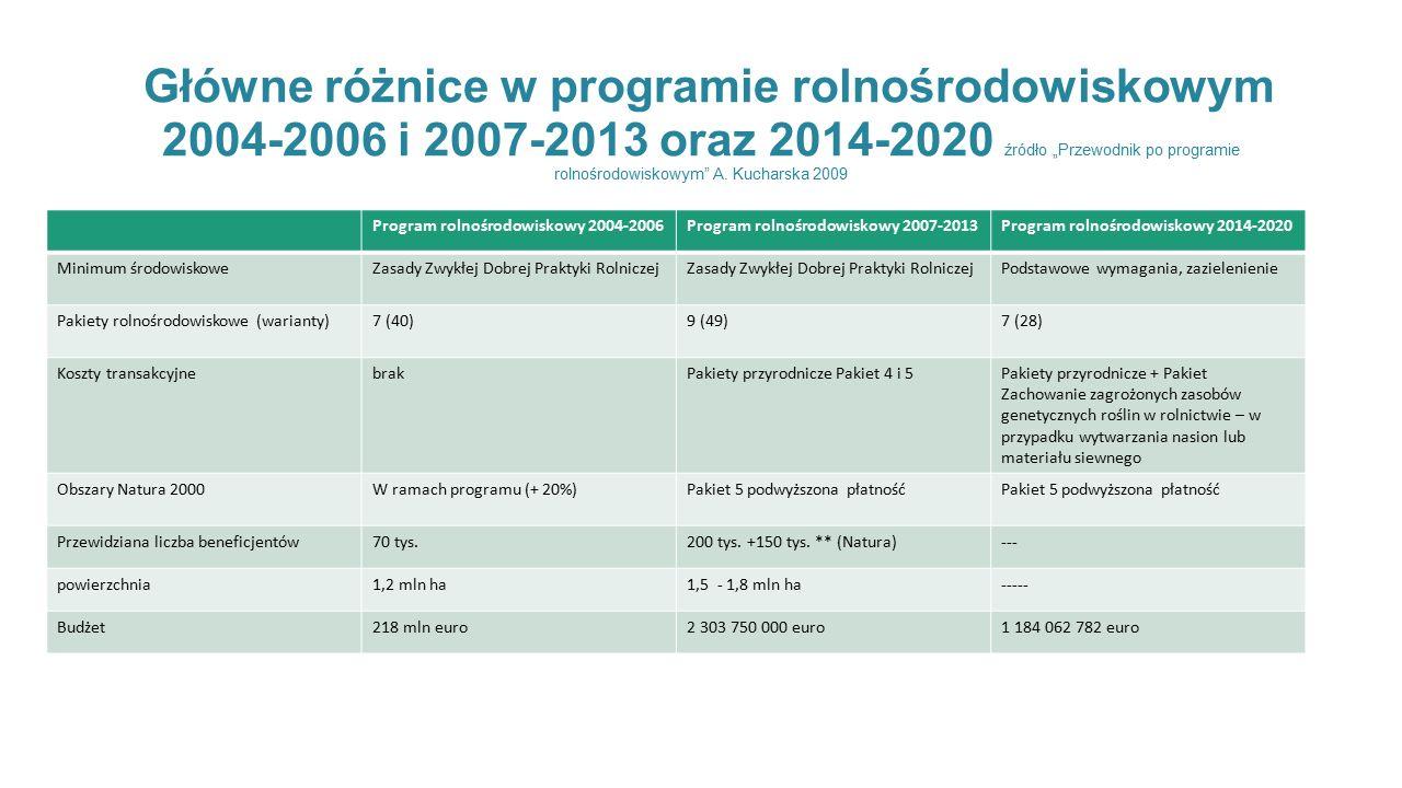 """Główne różnice w programie rolnośrodowiskowym 2004-2006 i 2007-2013 oraz 2014-2020 źródło """"Przewodnik po programie rolnośrodowiskowym A. Kucharska 2009"""