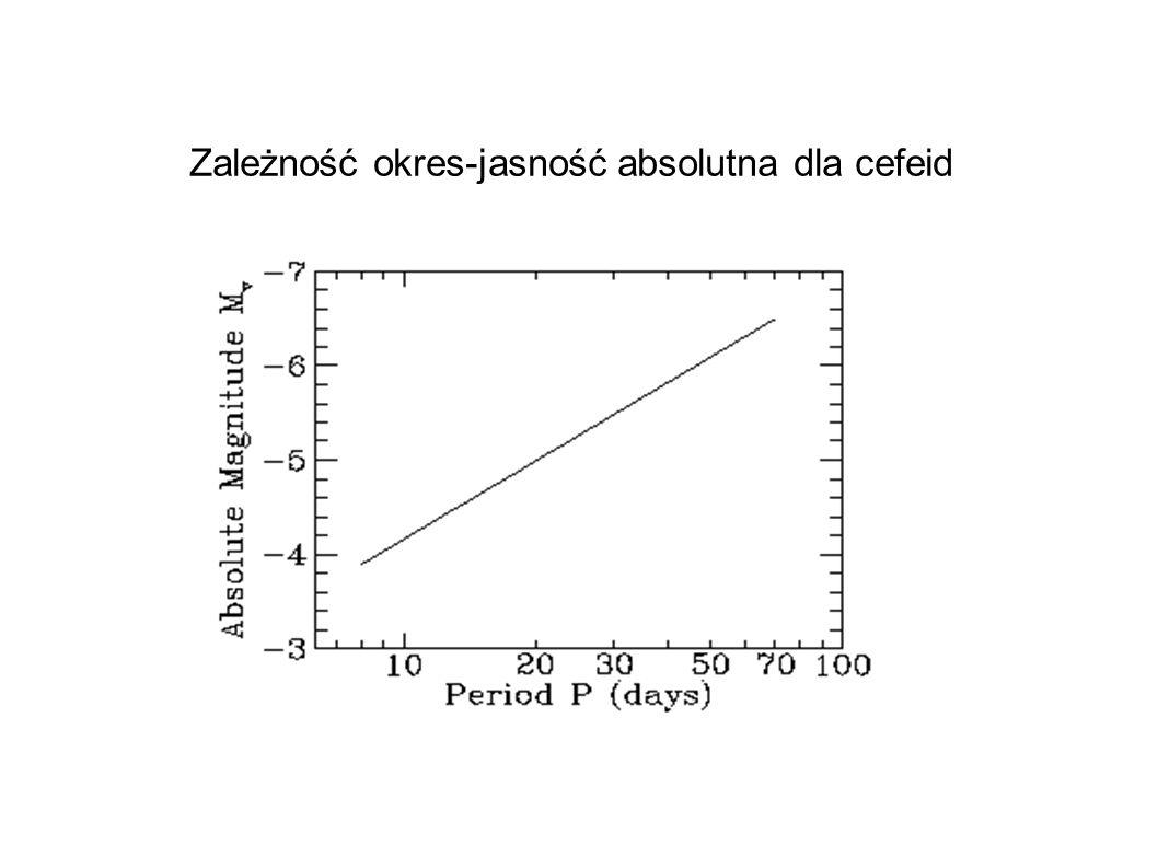 Zależność okres-jasność absolutna dla cefeid