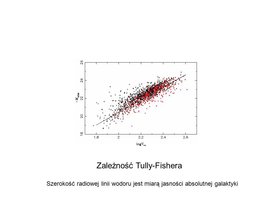 Zależność Tully-Fishera
