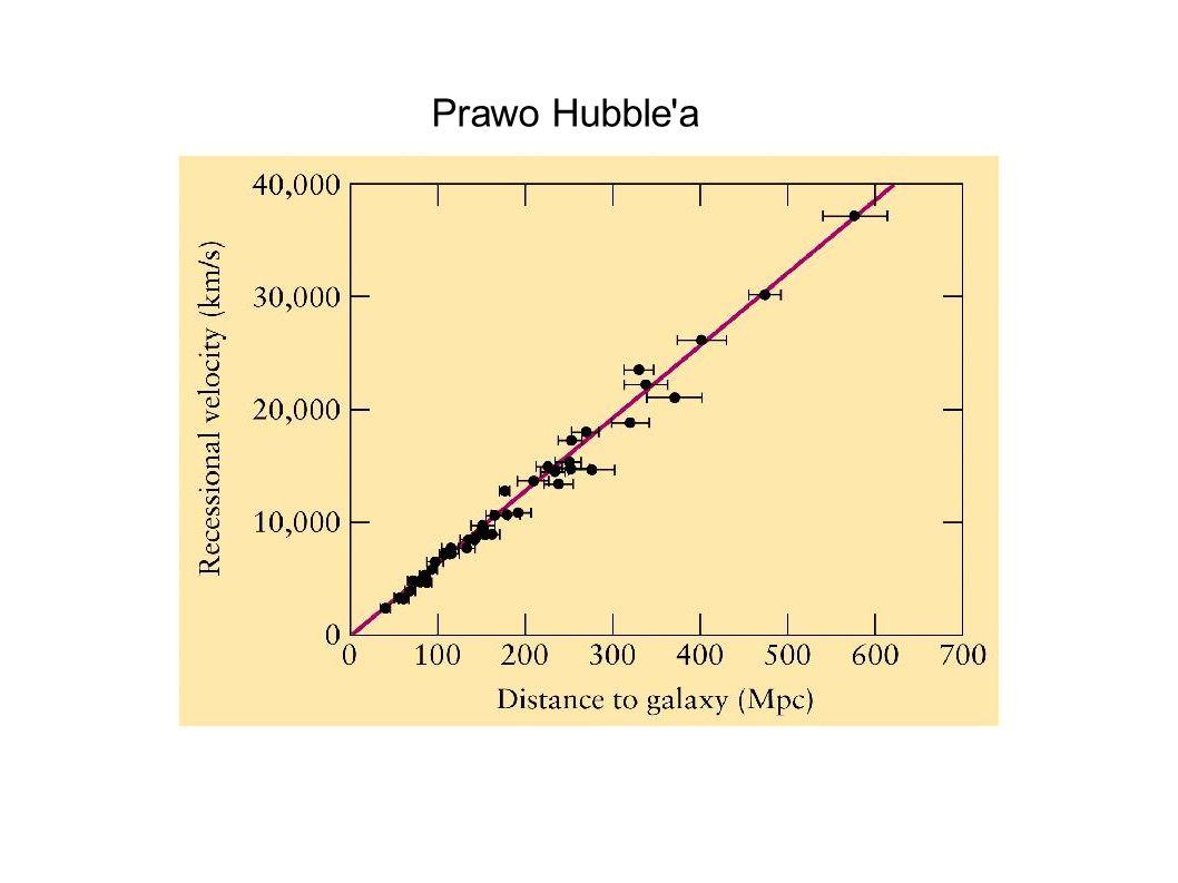 Prawo Hubble a 28