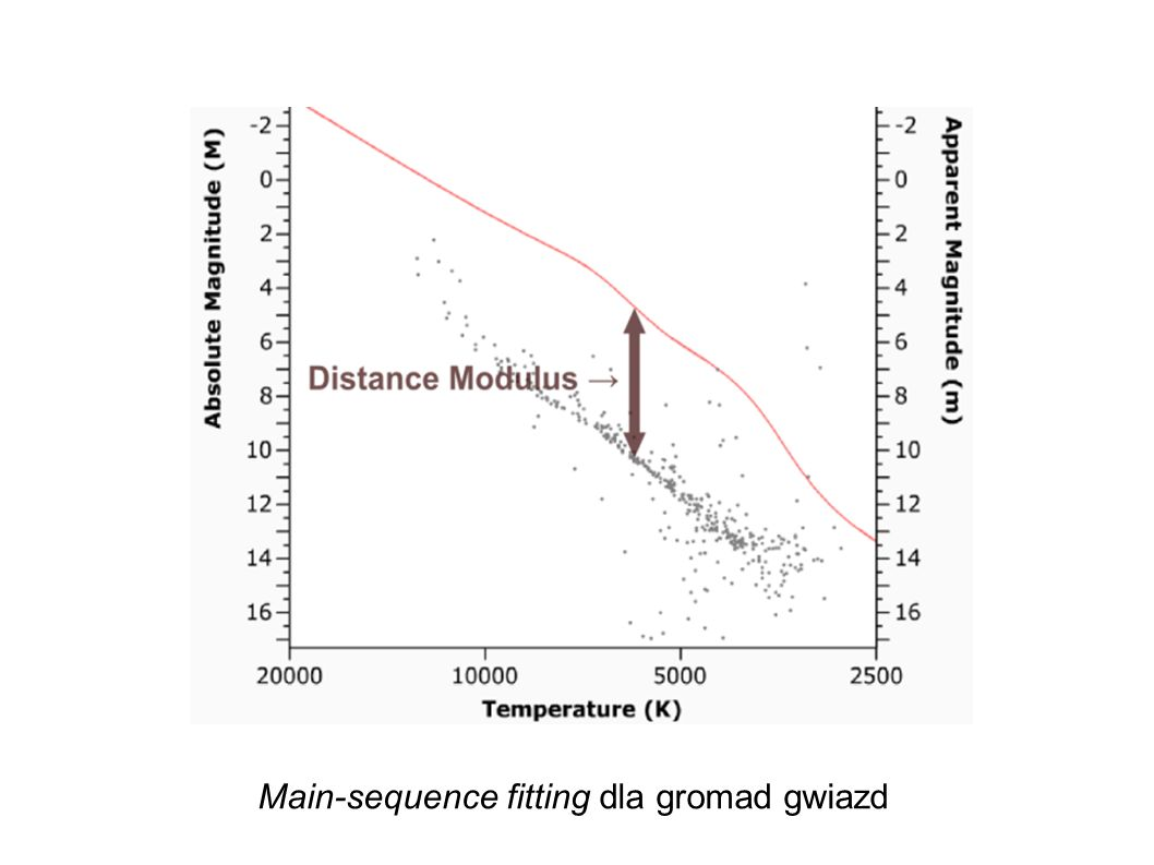 Main-sequence fitting dla gromad gwiazd