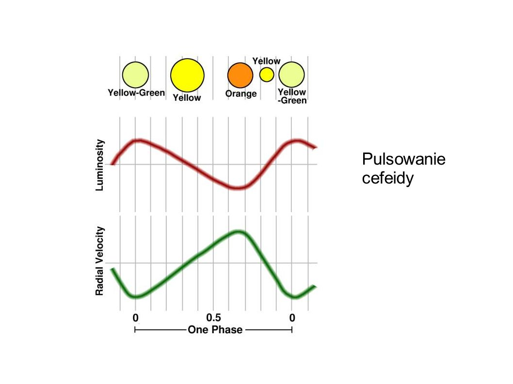 Pulsowanie cefeidy 8