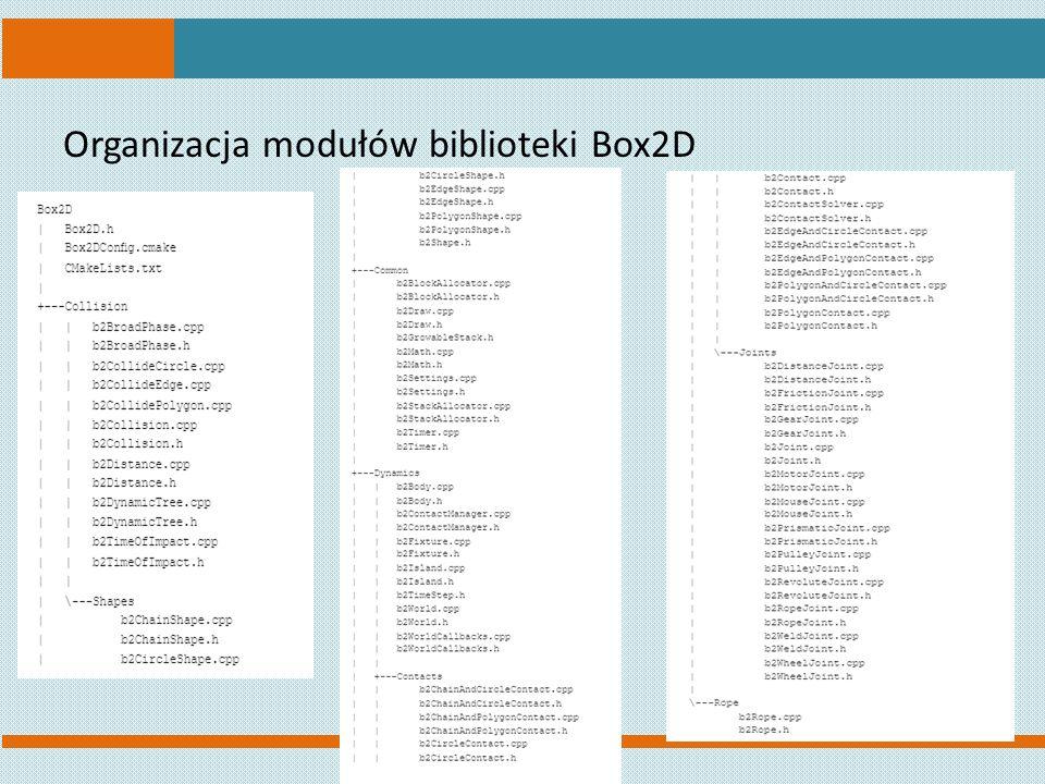 Organizacja modułów biblioteki Box2D
