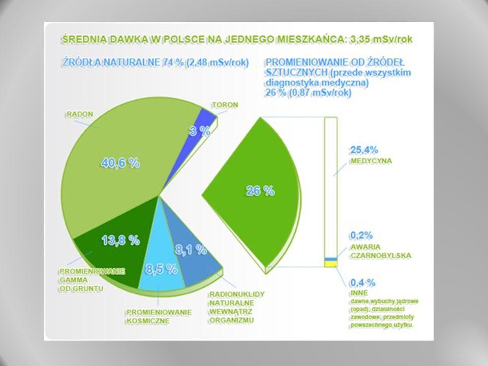 Średnia roczna dawka skuteczna od promieniowania jonizującego, przypadająca na statystycznego mieszkańca Polski, wynosi ok.