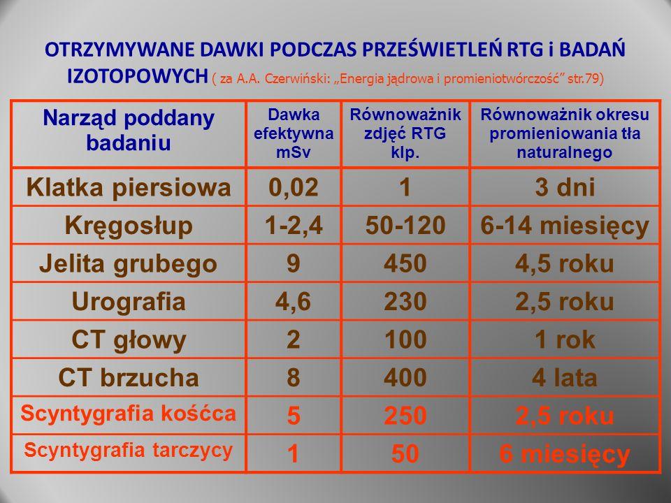 Klatka piersiowa 0,02 1 3 dni Kręgosłup 1-2,4 50-120 6-14 miesięcy