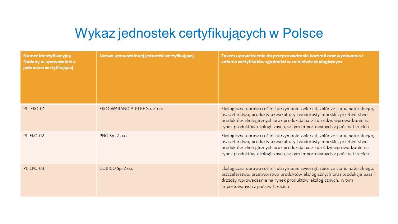 Wykaz jednostek certyfikujących w Polsce
