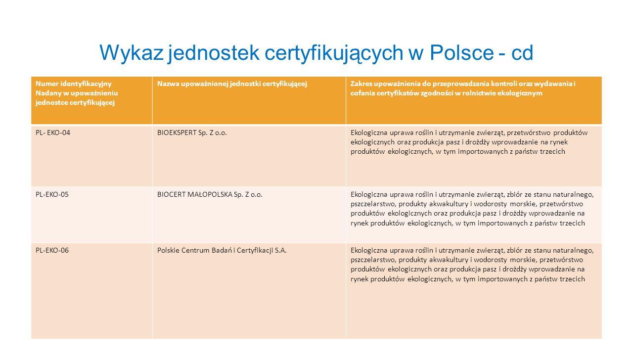 Wykaz jednostek certyfikujących w Polsce - cd